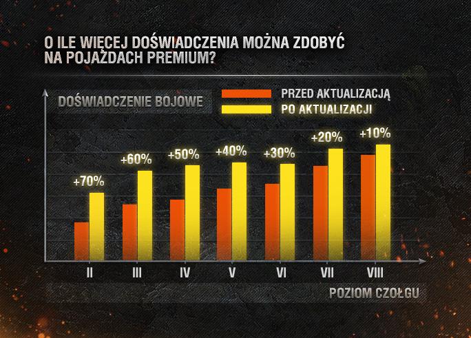 wot_infographic_vehicleimprovementseu_pa