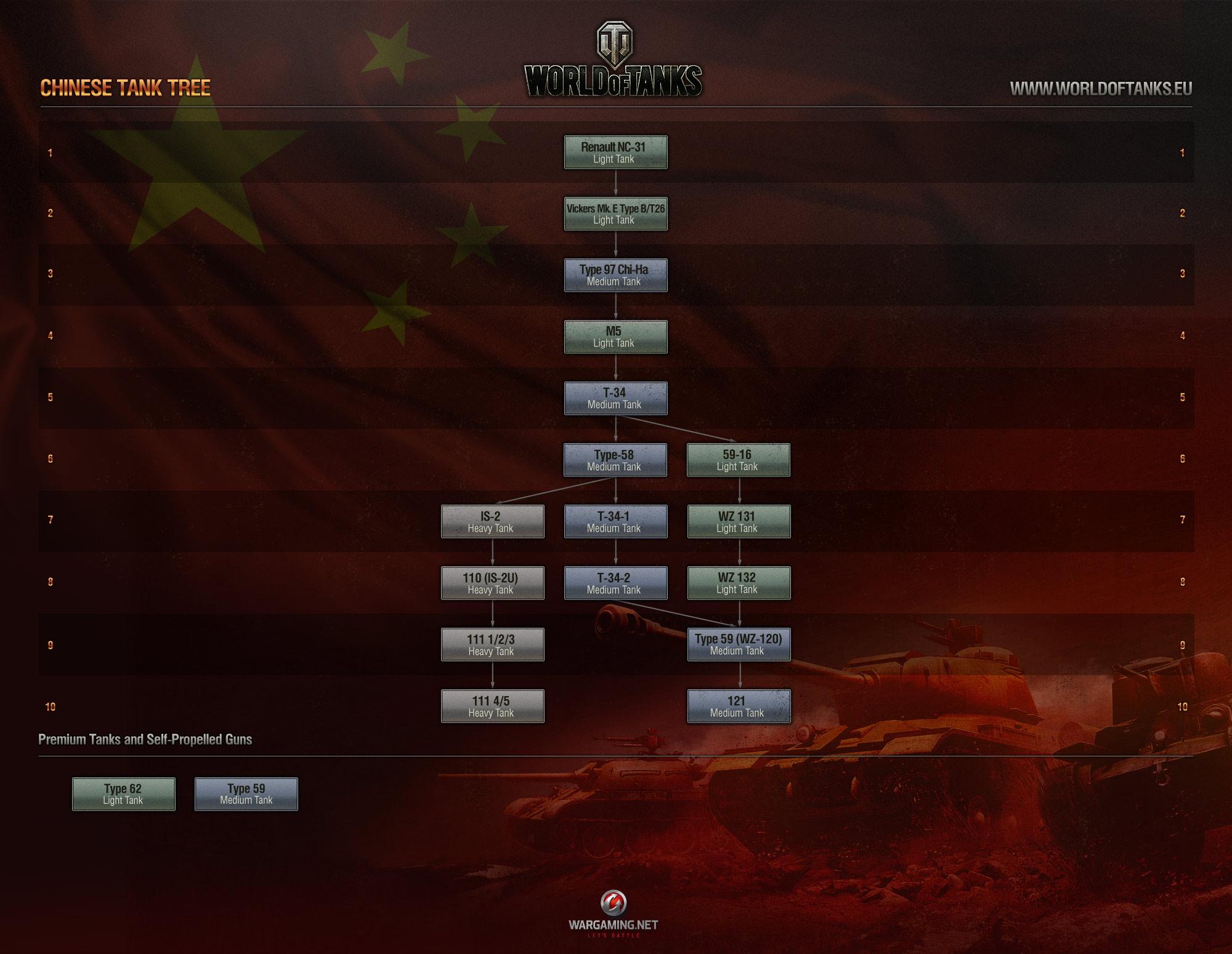 Nueva Version 8.2 en desarollo Wot_chinese_release_tree_eu